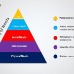 Maslow's Pyramid of Needs Blue PPT Diagram