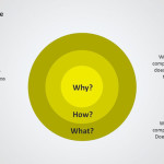 The Golden Circle PPT Diagram