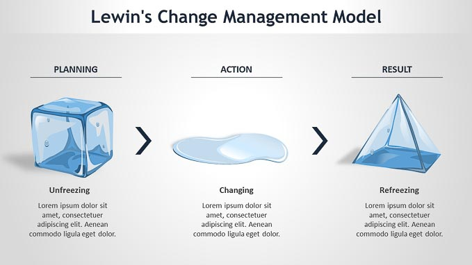 "lewins three step change theory This article explains the theory of lewin's change model, developed by kurt lewin in a practical way after reading you will understand the basics of this powerful change management tool what is the lewin's change model ""stagnation means decline"" is a famous saying in many dynamic organizations."