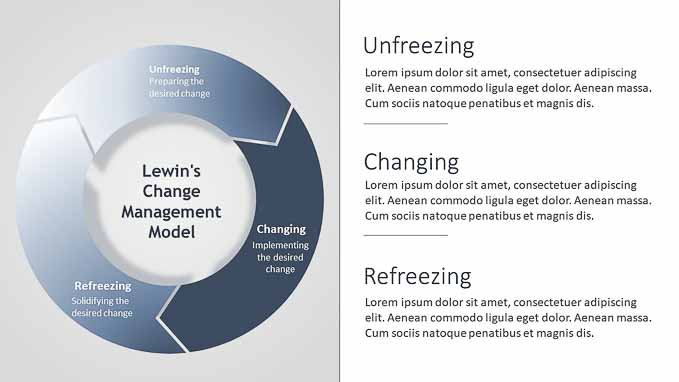 Lewin U0026 39 S Change Management Model-cycle