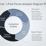 Porter Diagram PowerPoint