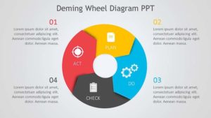 Deming Wheel Diagram PPT PowerPoint download