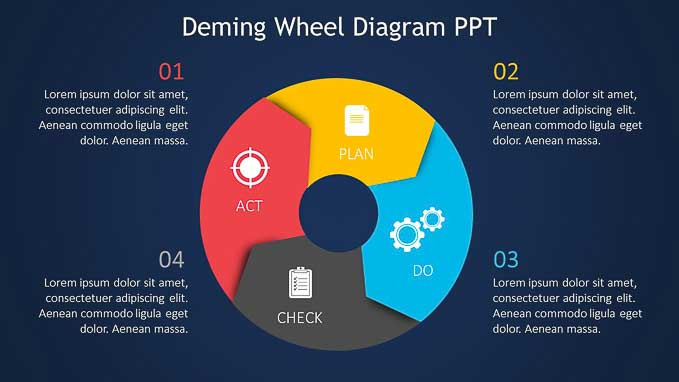 Deming Wheel Diagram Ppt Download Slide Ocean