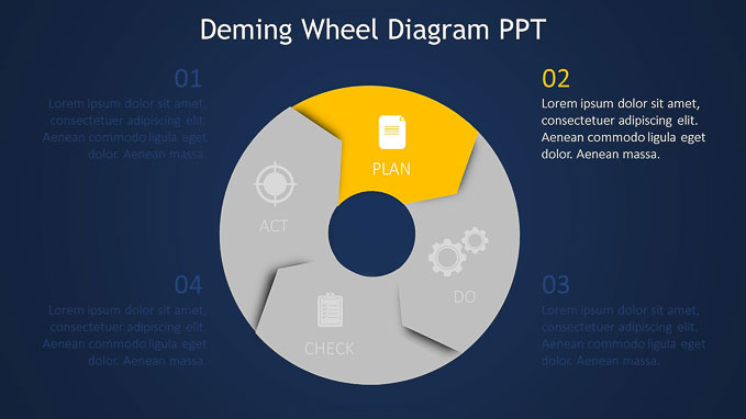 Deming Wheel Diagram Ppt Download  U2013 Slide Ocean