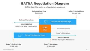 BATNA-Negotiation-Diagram