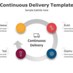 Continuous Delivery Template for PowerPoint