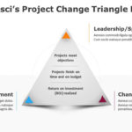 Prosci's Project Change Triangle PPT
