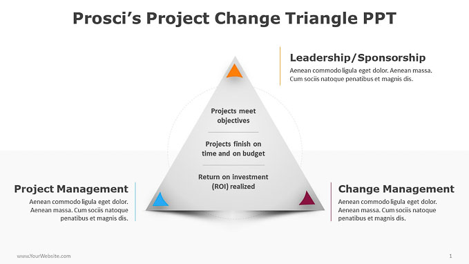 Prosci's-Project-Change-Triangle-PPT