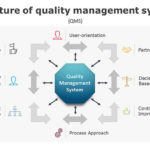 Structure of Quality Management System – Diagram PowerPoint