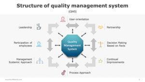 Structure-of-quality-management-system-PowerPoint