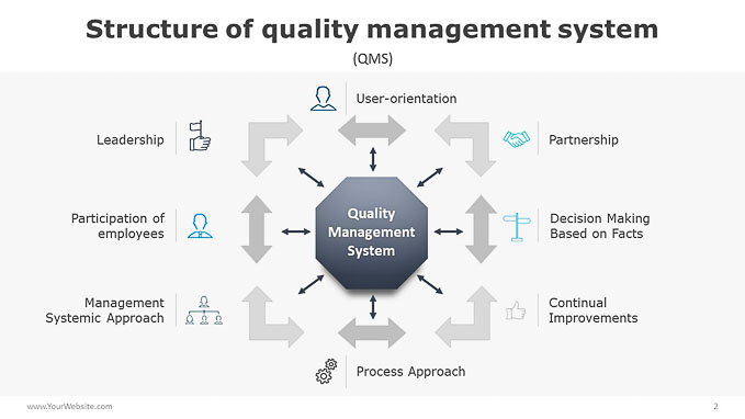 Structure Of Quality Management System