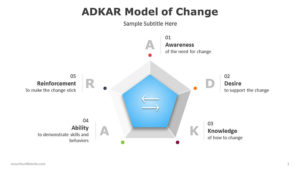 ADKAR-Model-of-Change-PowerPoint